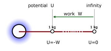 definition of gravitational potential