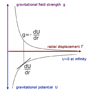 how to find work from force vs distance graph