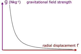 variation of gravitational field strength with radial distance