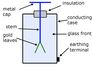draw a labeled diagram of a gold leaf electroscope describe how  : electroscope diagram - findchart.co