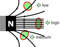 magnetic flux density - photo #28