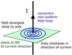 mag strt wire diag magnetic fields 1, fields & effects from a level physics tutor magnetic field around a wire diagram at crackthecode.co