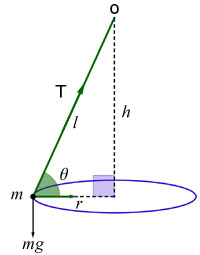 conical pendulum diagram