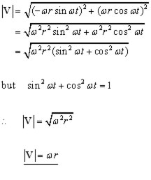 circle velocity equation