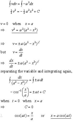 Simple Harmonic Motion, Mechanics - from A-level Physics Tutor