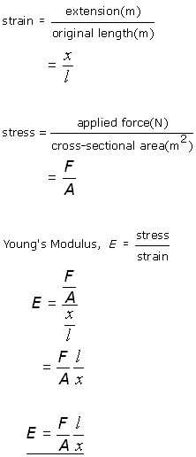 Young's Modulus in terms of stress and strain