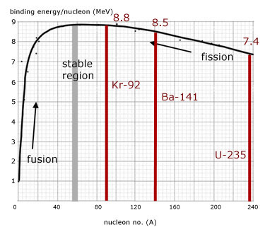 fission and binding energy