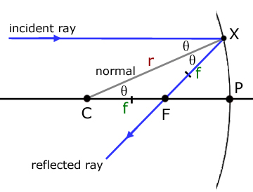 proof of r equals 2f for a concave mirror