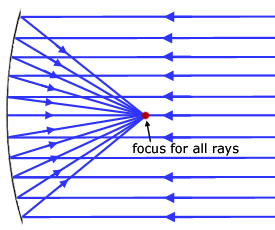 ray diagram for a parabolic mirror