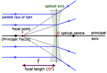 concave lenses  geometrical optics   from a level physics tutorray diagram for a concave lens