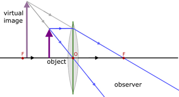 Convex lenses geometrical optics from a level physics tutor object between f and the lens ccuart Choice Image