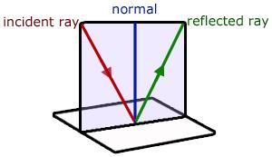Plane Mirrors, Geometrical Optics - from A-level Physics Tutor