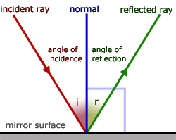 Plane Mirrors, Geometrical Optics - from A-level Physics Tutor Angle Of Incidence Mirror