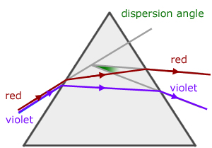 Image result for what happens when red light is passed through a prism