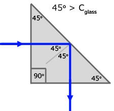 critical angle of glass