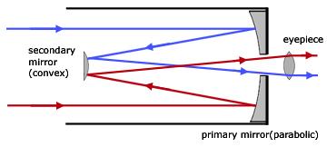 Telescopes geometrical optics from a level physics tutor for Miroir cassegrain