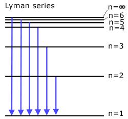 The Lyman Series