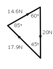 triangle forces problem