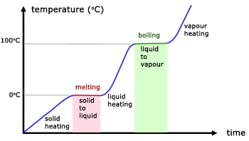 temperature-time graph of ice melting to vapour