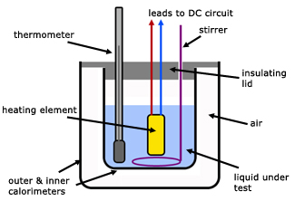 Calorimetry Thermal Physics From A Level Physics Tutors