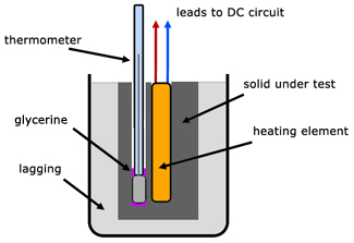 specific heat capacity in liquids coursework physics Energy for a change of state = mass × specific latent heat (e = m l) specific latent heat of fusion – change of state from solid to liquid specific latent heat of vaporisation – change of state from liquid to vapour students should students should be able to distinguish between specific heat capacity and specific latent heat.