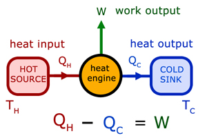 heat physics