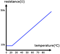 restance vs temperature graph
