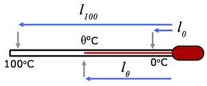 liquid in glass thermometer equation