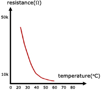 thermistor resistance temperature graph