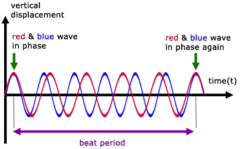 Beats, Waves - from A-level Physics Tutor