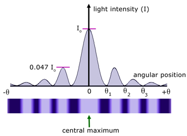 Single Slit Diffraction Pattern
