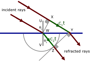 Huygens' Construction showing refraction