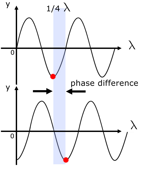 Wave Properties Waves From A Level Physics Tutor
