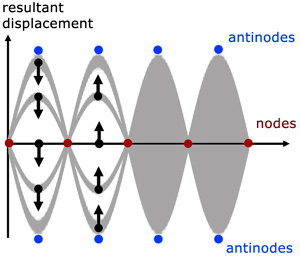 nodes and antinodes