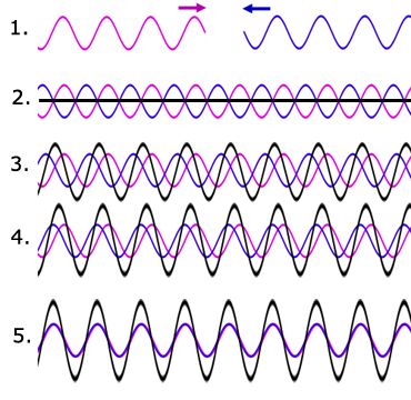 Stationary Waves Waves From A Level Physics Tutor