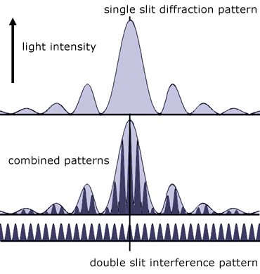 Light interference figure pattern - Science Photo Library