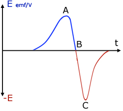 Faraday Law Of Electromagnetic Induction Pdf