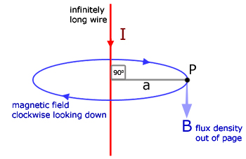 Magnetic Fields 1, Fields & Effects - from A-level Physics Tutor