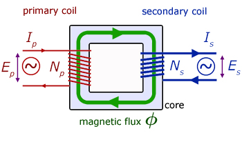 Electromagic Induction 2  Fields   Effects  from Alevel Physics Tutor