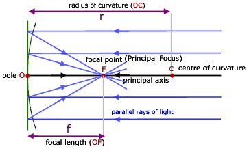Concave Mirrors, Geometrical Optics - from A-level Physics Tutor