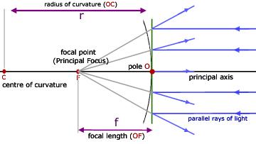 Convex Mirrors, Geometrical Optics - from A-level Physics Tutor