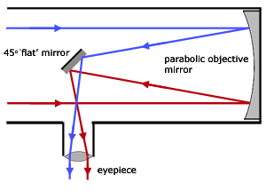 Reflecting Telescope Optics Ii Pdf