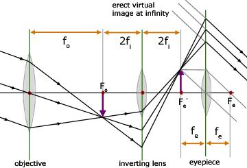Telescopes, Geometrical Optics - from A-level Physics Tutor