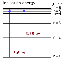 energy levels & ionisation, quantum mechanics - from a-level physics tutor