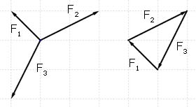 Forces in Equilibrium, Mechanics - from A-level Physics Tutor