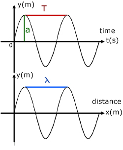 Image result for displacement time graph wavelength